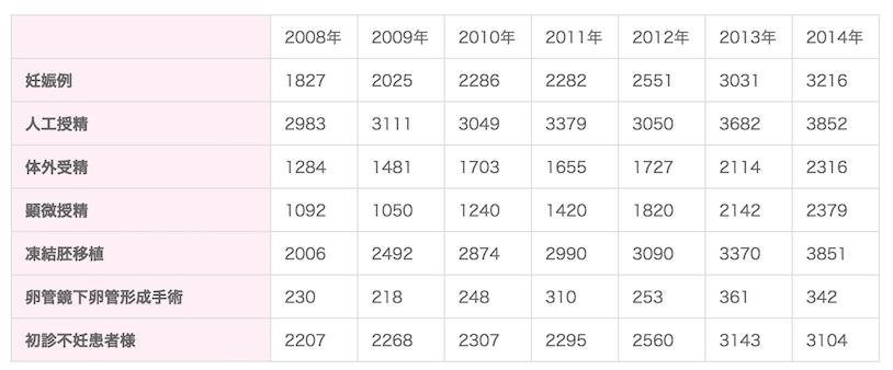 日本神户英医院业绩图1