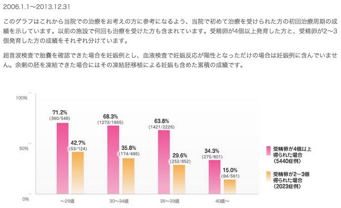 日本神户英医院试管婴儿业绩图3