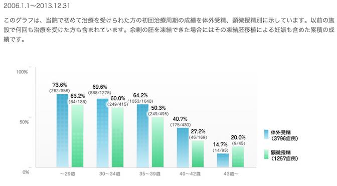 日本神户英医院试管婴儿业绩图4