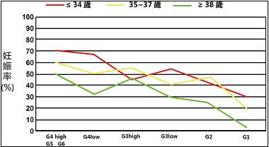 日本英医院试管婴儿业绩图-妊娠率vs年龄vs 囊胚级别