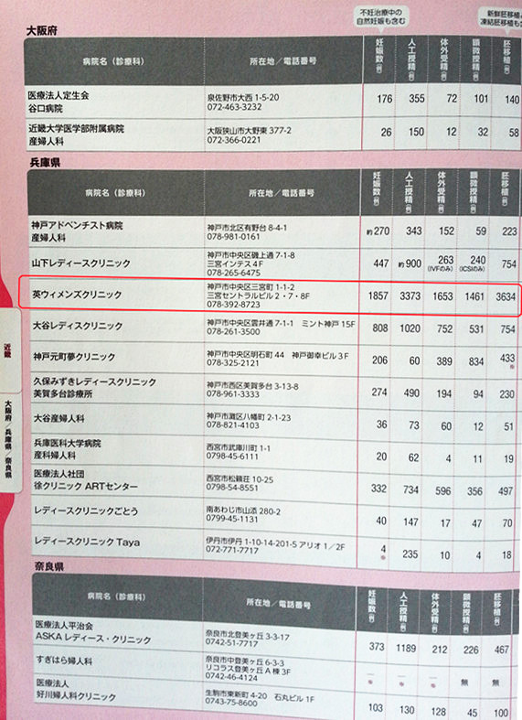神户英医院所在地日本关西地区的试管婴儿医院成功率的统计