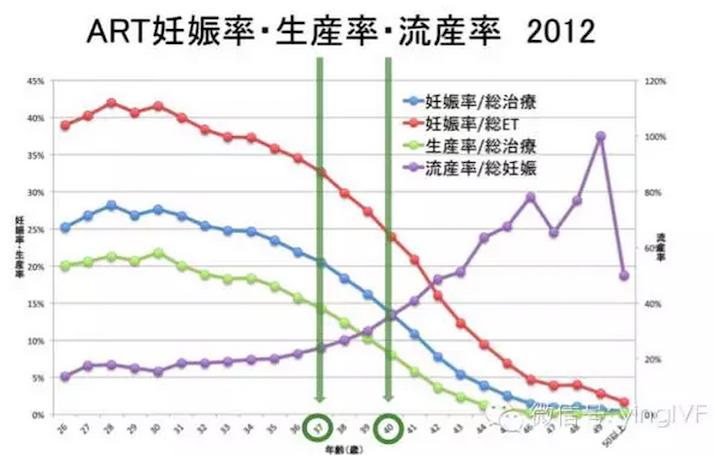 日本英医院生殖中心日本微刺激试管婴儿技术